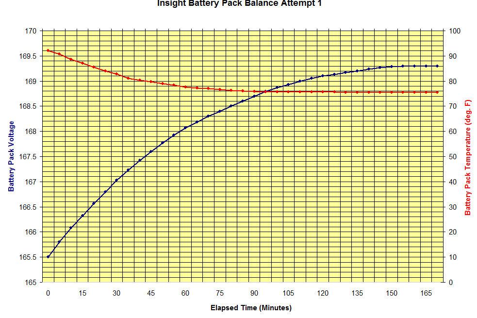 pack rebalancing test 1