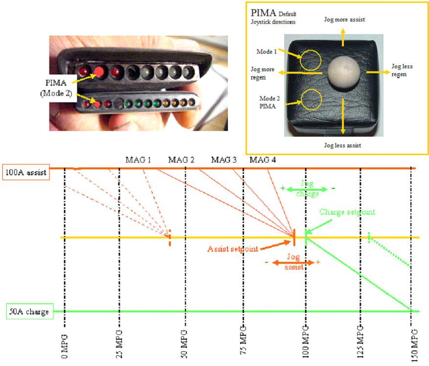Mode 2(PIMA)