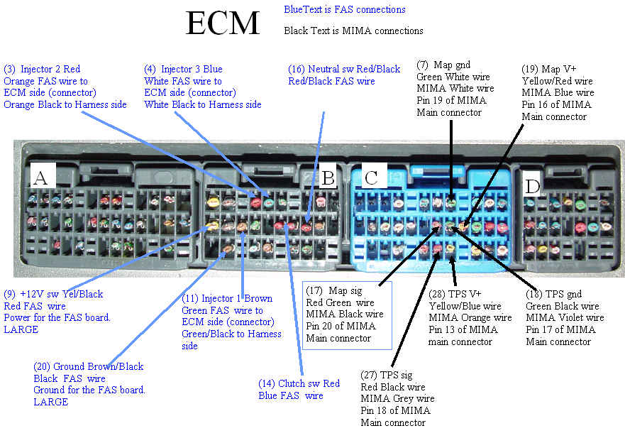 ECM connections